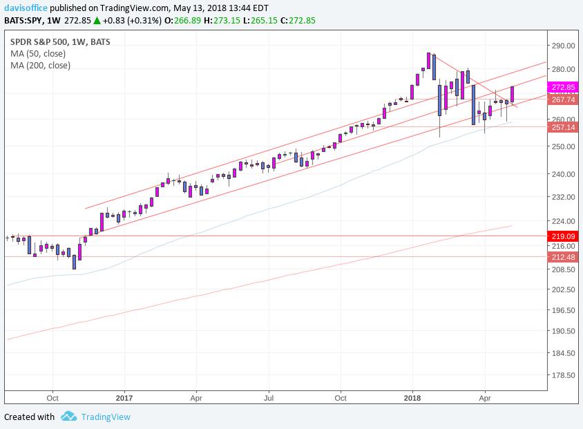 S&P 500 Trendline (weekly)