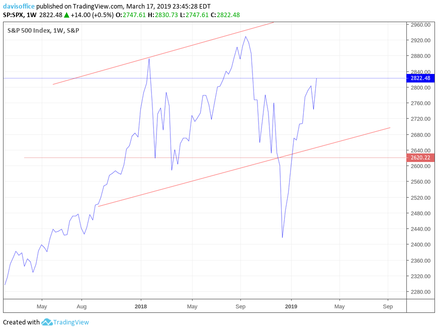 S&P 500 continues to trend higher despite breakdown in December, which was immediately reversed