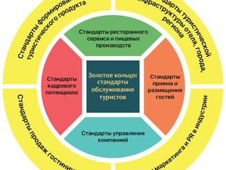 Учебно-практический форум «Золотое кольцо: стандарты обслуживания туристов»