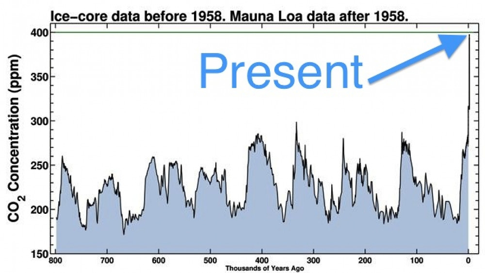 Atmospheric CO2 concentration the last 800,000 years