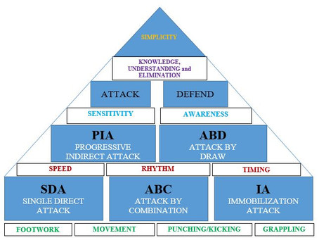 A Philosophical look at the 5 Methods of Attack