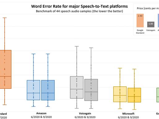 Speech-to-Text Accuracy Benchmark - September 2020