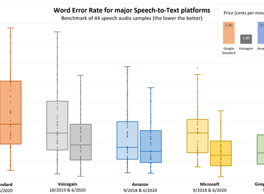 Speech-to-Text Accuracy Benchmark - June 2020 Results