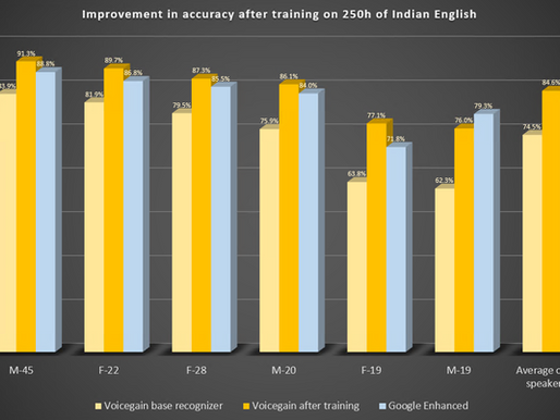 Improved Accuracy from Acoustic Model Training - Two Case Studies