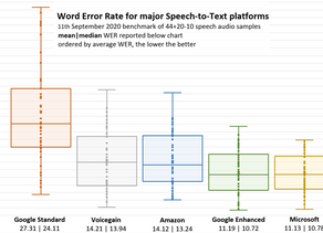 Speech-to-Text Accuracy Benchmark Revisited