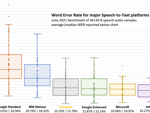 Speech-to-Text Accuracy Benchmark - June 2021