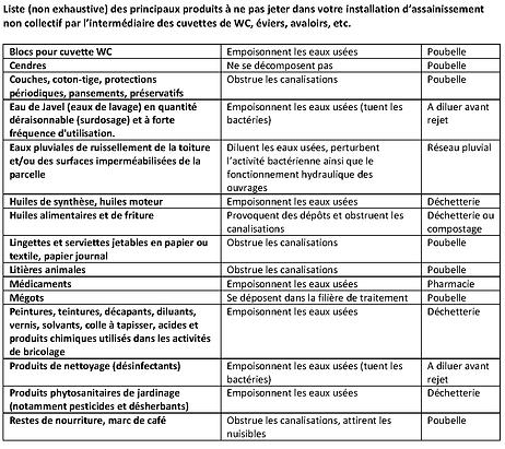 ODM - Consignes d'utilisation des dispos