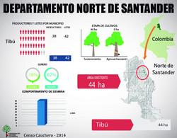 Norte Santander