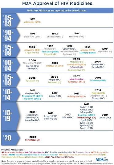 FDA-approval-of-HIV-medicines-chart.jpg