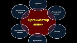 6 основных обязанностей организатора стимулирующей рекламной акции