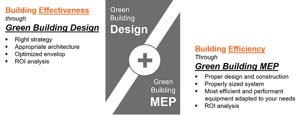 Green Building Engineering Offer.png