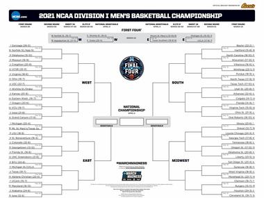 Predictions for Every Game in the NCAA Tournament