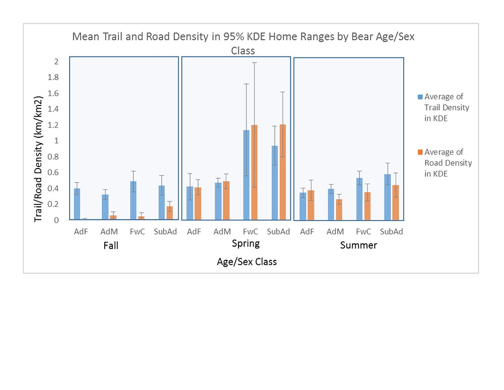 Trail-Road Density w Age-Sex