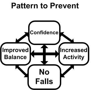 fall prevention pattern.jpg