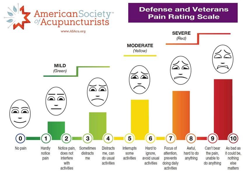 Defense Pain Scale