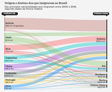 O fluxo de imigração ao Brasil desde a chegada dos portugueses