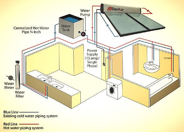Green Solar hot water heater Pahang Terengganu Kelantan East Coast Pantai Timur popular Gigamate