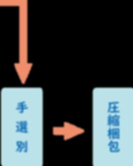 手選別~圧縮梱包.png