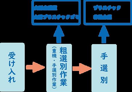 不燃受入れ~手選別図.png