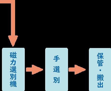 不燃磁力選別機~保管・搬出図.png