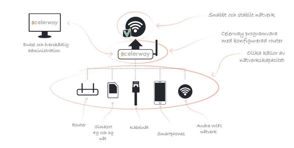 Internet redundans router, Wi-Fi, karta.