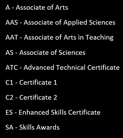 Figure 4.4: Dallas College Degrees