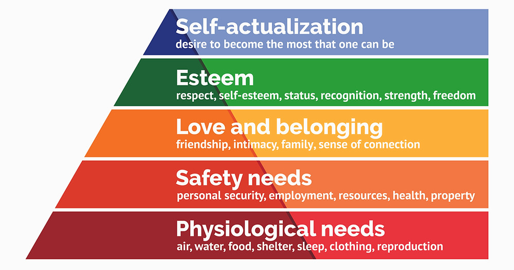 Figure 2.2: Maslow's Hierarchy of Needs