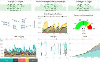 Advanced Heat Exchanger Monitoring