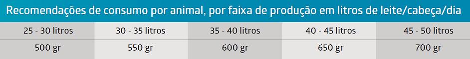 tabela consumo linha 500 e 600.png