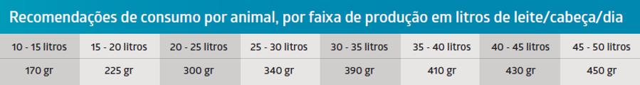 tabela consumo linha 300.png