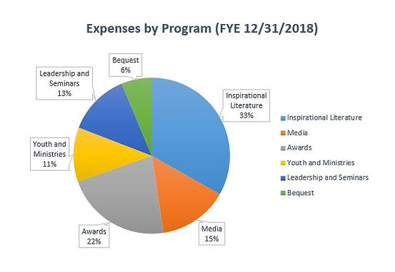 Expenses By Program 2018.JPG