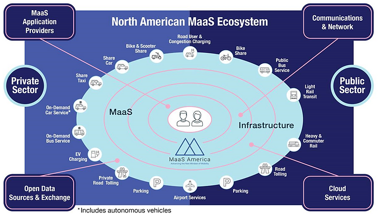 MaaS Ecosystem Nov 2019.png