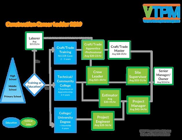 VTPM-Construction-Career-Ladder-2019-4_e