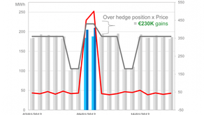 Pertinent Power Price Forecasting Increases Gain for a Retailer @ Utilities, Hedging