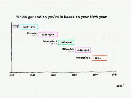 あなたはどの時代を生きてきた?