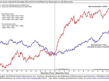 How do Equity Markets React to Fed Rate Cuts?