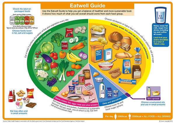 George Carruthers eat well plate card