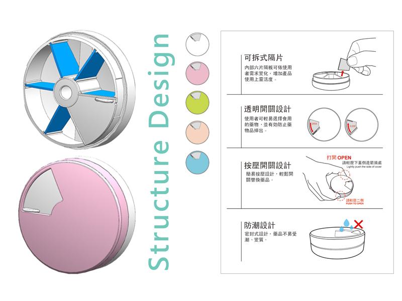 藥盒結構與使用說明