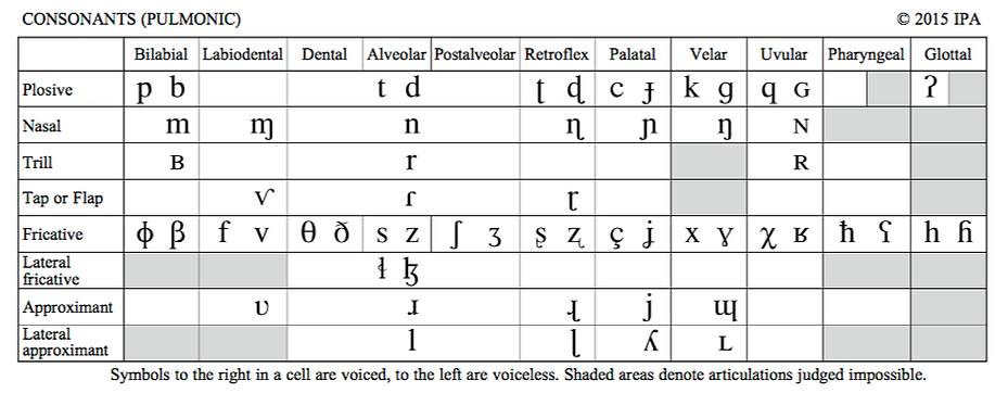 Phonetic Transcription Practical Phonetics Ear Training Exercises