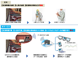 工事現場の重仮設資材の異常を検知して自動通知するIoTシステム