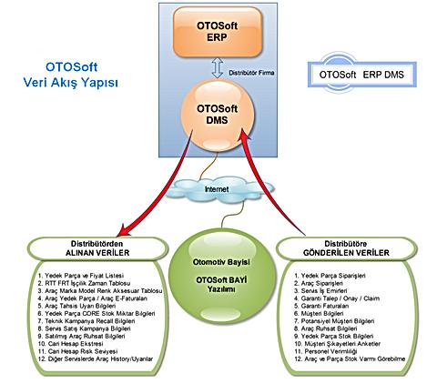 oto servis yedek parça bayi yönetim sistemi yazılım program