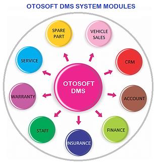 OTOSOFT DMS MODULES.png