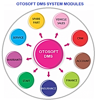 OTOSOFT DMS MODULES.png