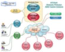DMS Otomotiv Bayi Yönetim Sistemi OTOSOFT