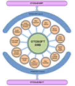 Otomotiv DMS Bayi Yönetim Sistemi OTOSOFT CLOUD