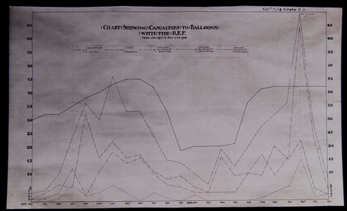 Chart showing Casualties to Balloons with the RAF