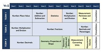 Year 1 - 6 Maths teaching overviews-5.jp