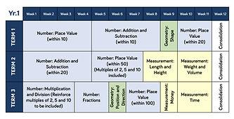 Year 1 - 6 Maths teaching overviews-1.jp