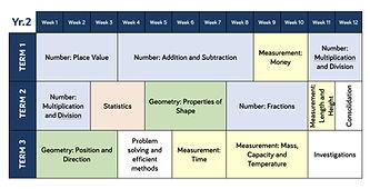 Year 1 - 6 Maths teaching overviews-2.jp