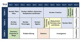 Year 1 - 6 Maths teaching overviews-6.jp